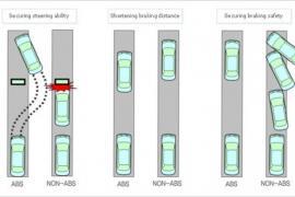 Nguyên tắt hoạt động của hệ thống phanh ABS