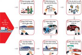 Quy trình xử lý bảo hiểm tại Toyota Tiền Giang