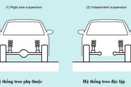 Hệ thống treo trên Ô tô là gì?