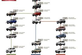 Suốt 68 năm tồn tại, Toyota Land Cruiser đã thay đổi như thế nào?